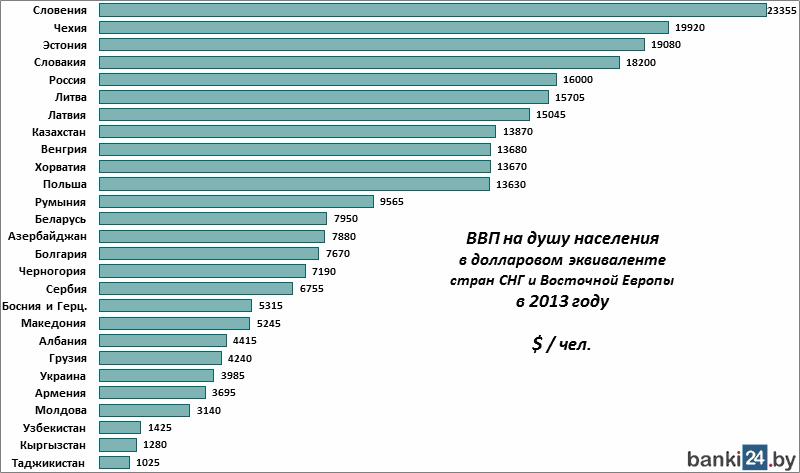 Ввп на душу населения беларусь 2018