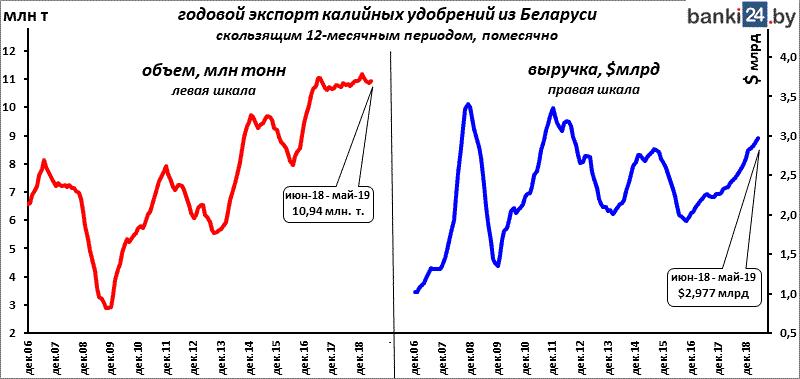 Сколько Беларусь зарабатывает на экспорте калия